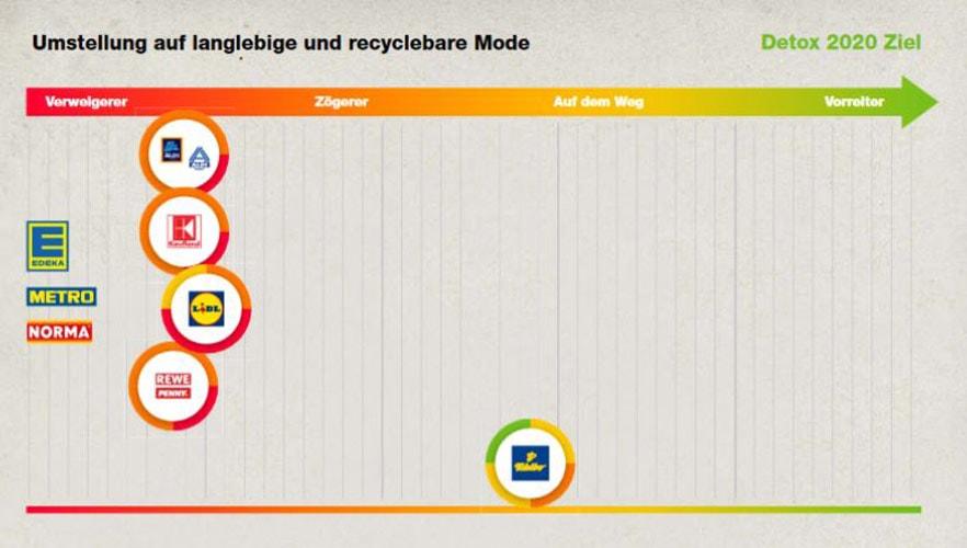 638d610542629a Greenpeace Zwischenbilanz  Mode aus Supermärkten wird sauberer