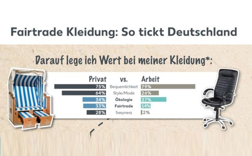 studie deutsche lieber modisch als fair fairtrade noch kein kaufkriterium f r kleidung. Black Bedroom Furniture Sets. Home Design Ideas