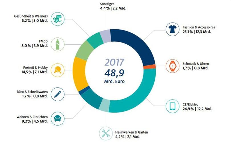 b4d18998c64587 Die Hälfte aller Onlineumsätze in Deutschland entfallen auf Amazon