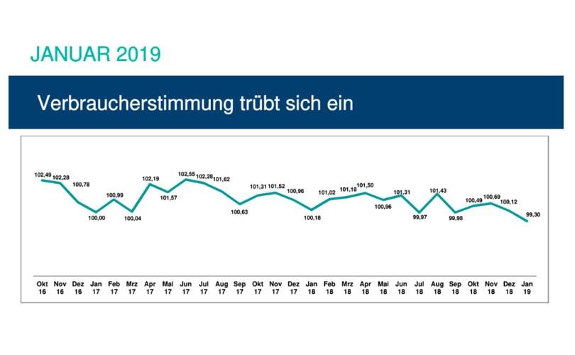Brexit-verunsichert-deutsche-Verbraucher